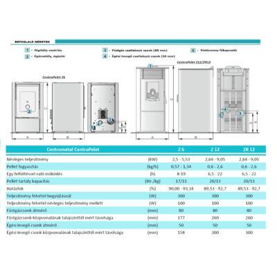 CentroPelet Z6/Z12/ZR12 műszaki adatok