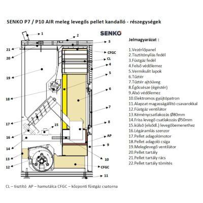 SENKO P 7 AIR - részegységek
