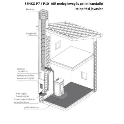 SENKO P 10 AIR - telepítési javaslat