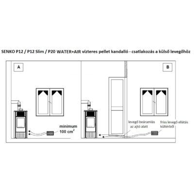 SENKO P 20 WATER+AIR - külső levegő csatlakozás