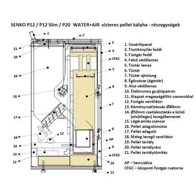 SENKO P 12 Slim WATER+AIR - részegységek