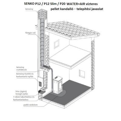 SENKO P 12 Slim WATER+AIR - égési levegő csatlakozás